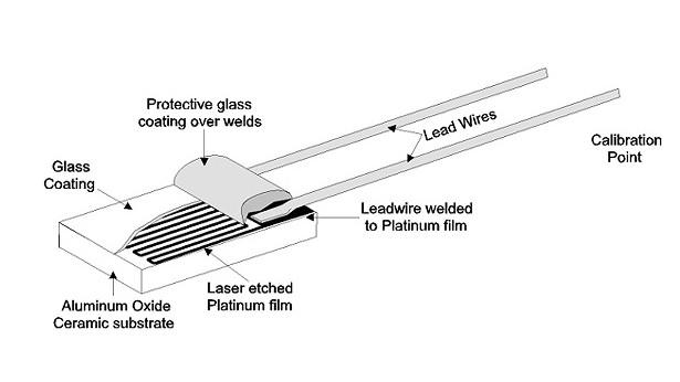 Thin Film Resistance Temperature Detector